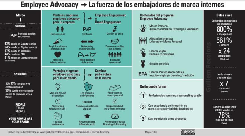 Employee Advocacy: Embajadores de marca internos