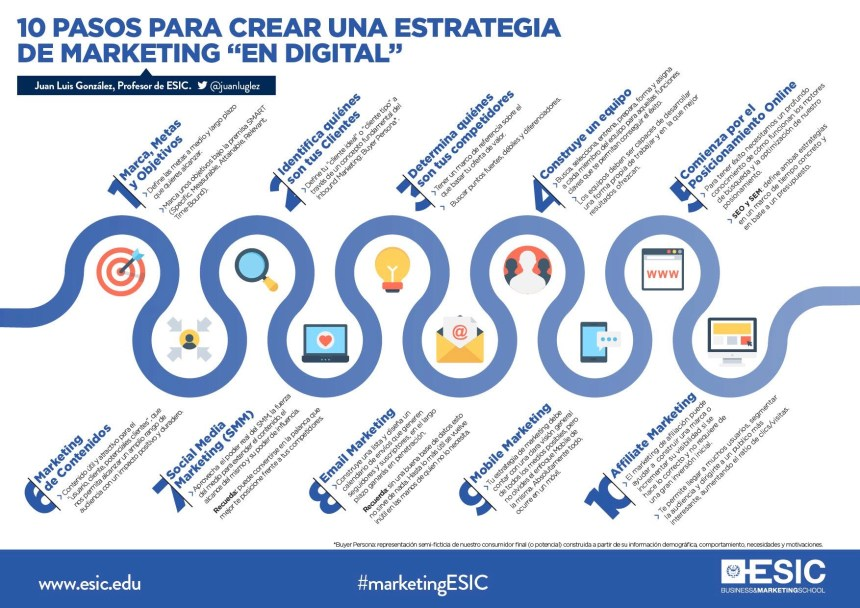 "10 pasos para crear una estrategia de marketing ""en digital"""