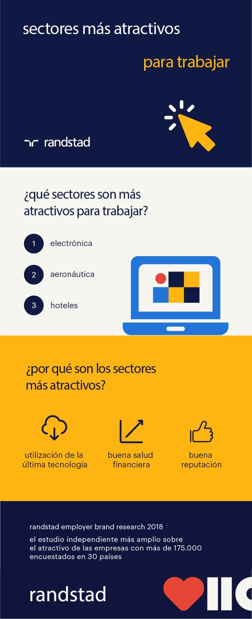 Qué sectores son los más atractivos para trabajar (y por qué)