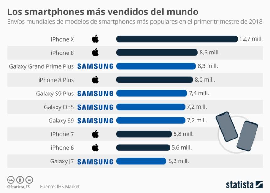 Los smartphones más vendidos del Mundo