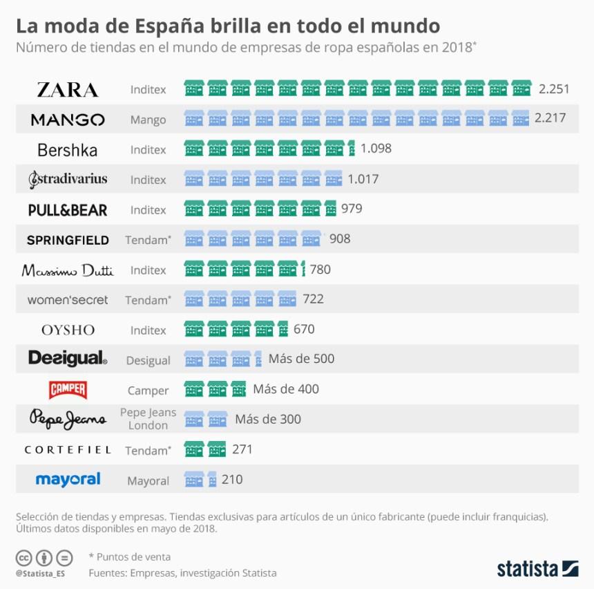 Número de tiendas en el Mundo de empresas de ropa españolas