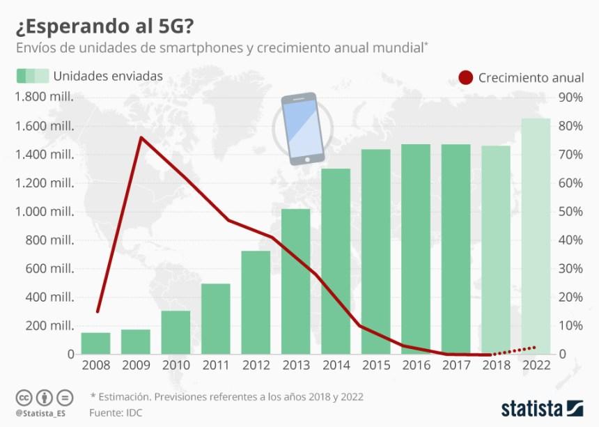 La venta de smartphones sigue estancada
