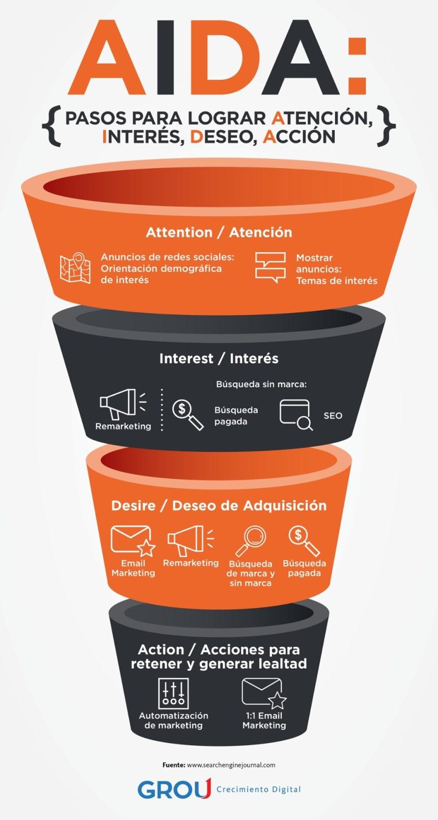 El modelo AIDA para la Estrategia Digital