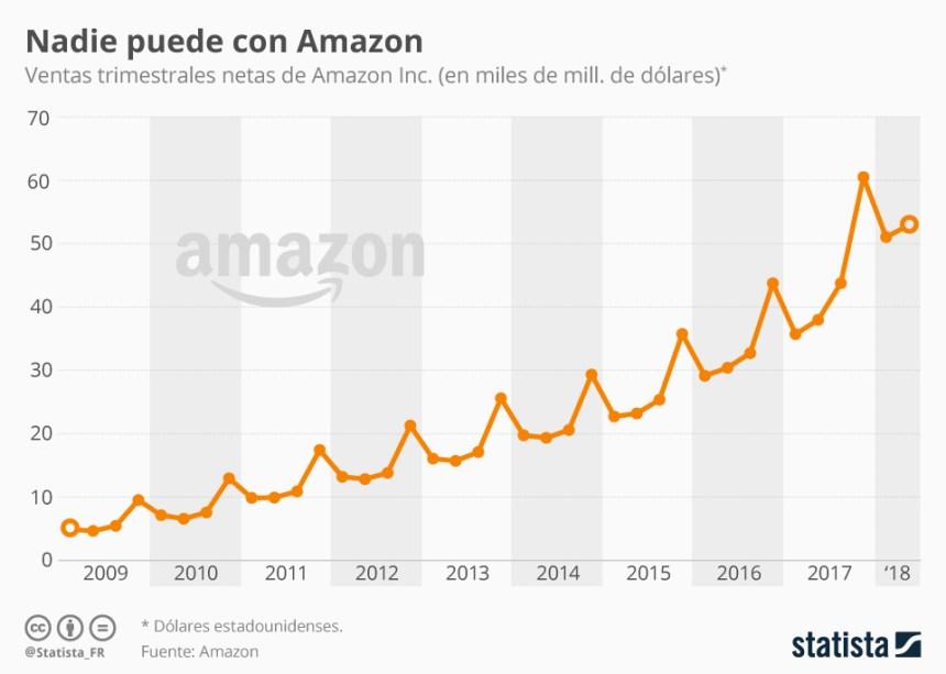Evolución de las ventas de Amazon