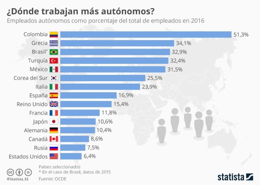 Porcentaje de autónomos en algunos países