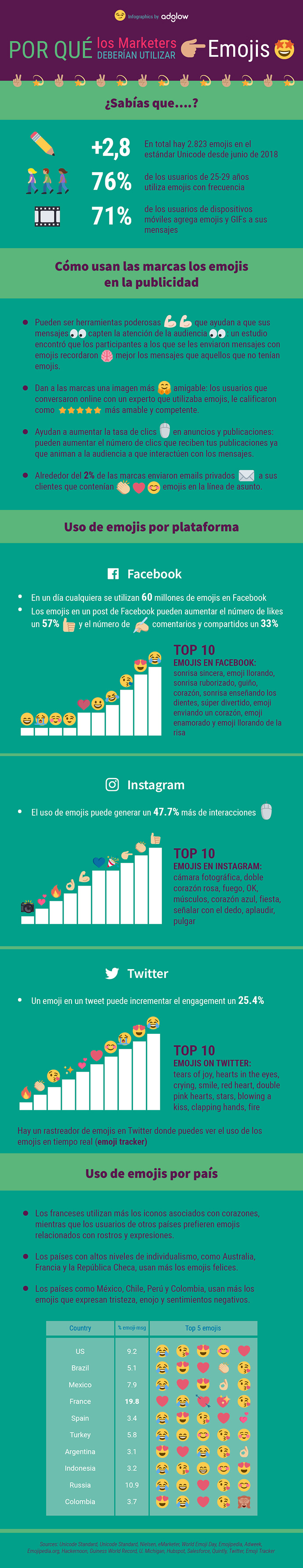 Por qué usar emojis en marketing