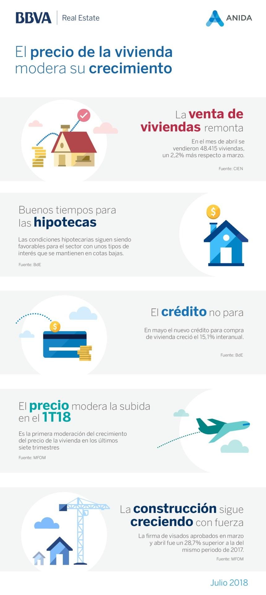 Estado del sector inmobiliario en España