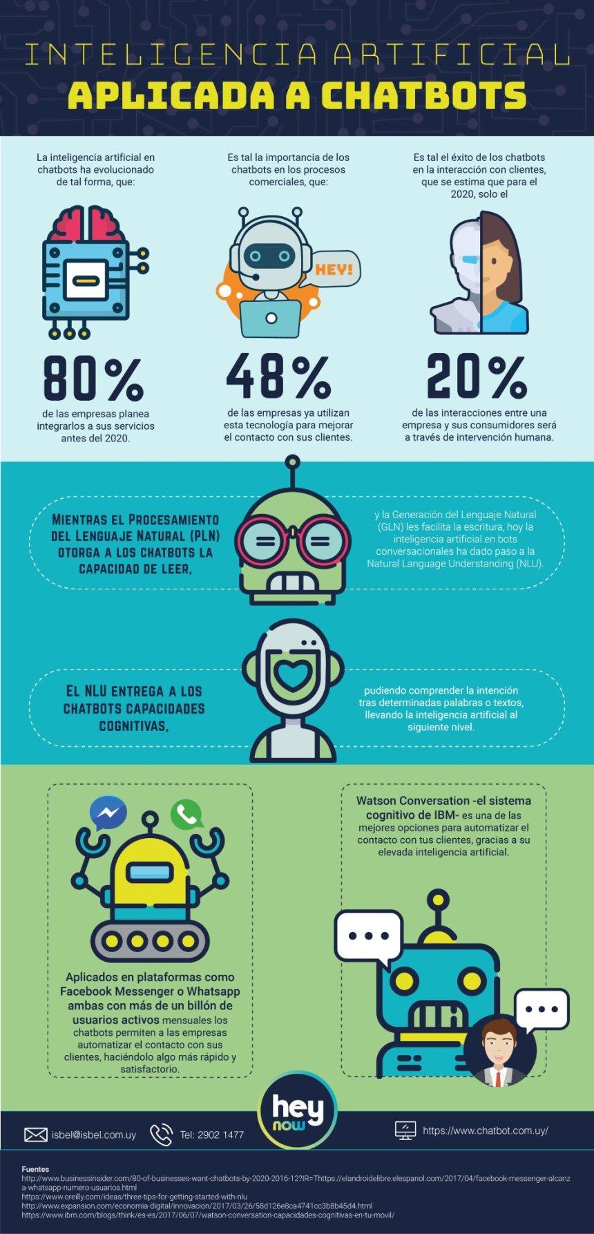 Inteligencia Artificial aplicado a chatbots