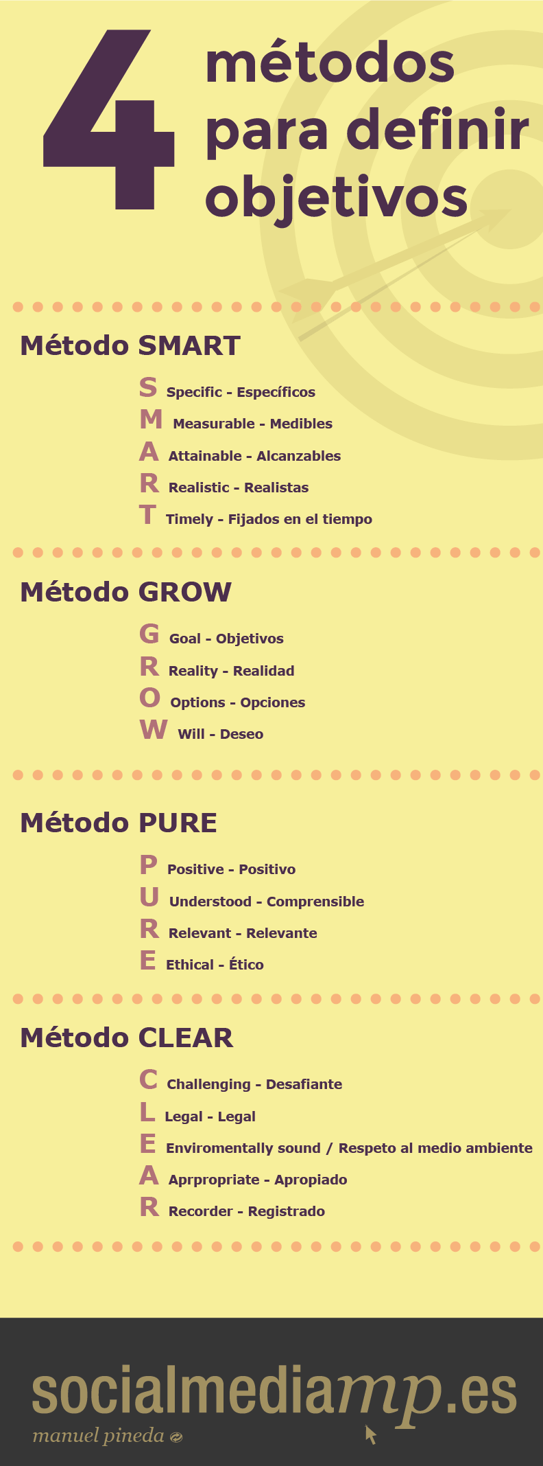 4 métodos para definir objetivos