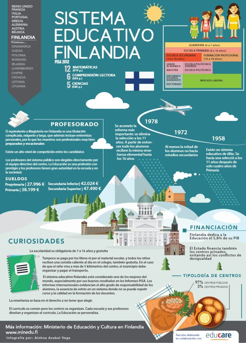 Sistema educativo de Finlandia
