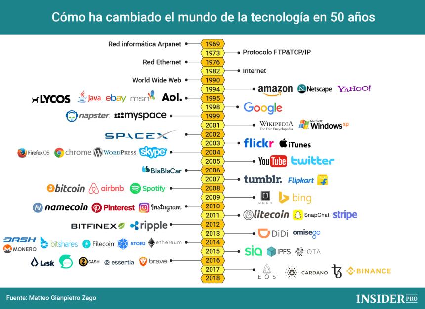 Cómo ha cambiado la tecnología en los últimos 50 años