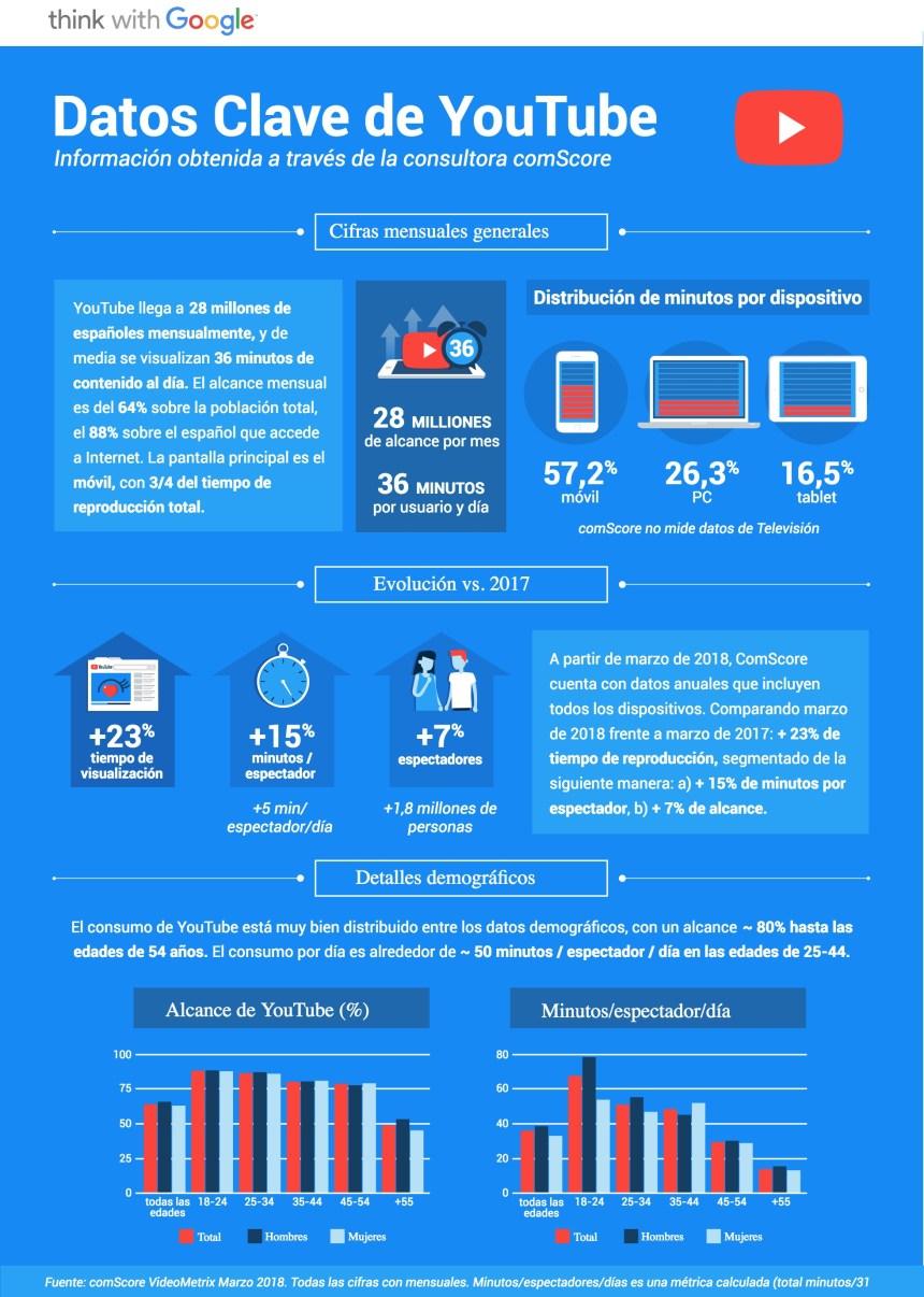 https://www.thinkwithgoogle.com/intl/es-es/insights/cómo-consumimos-contenidos-en-youtube-los-españoles/
