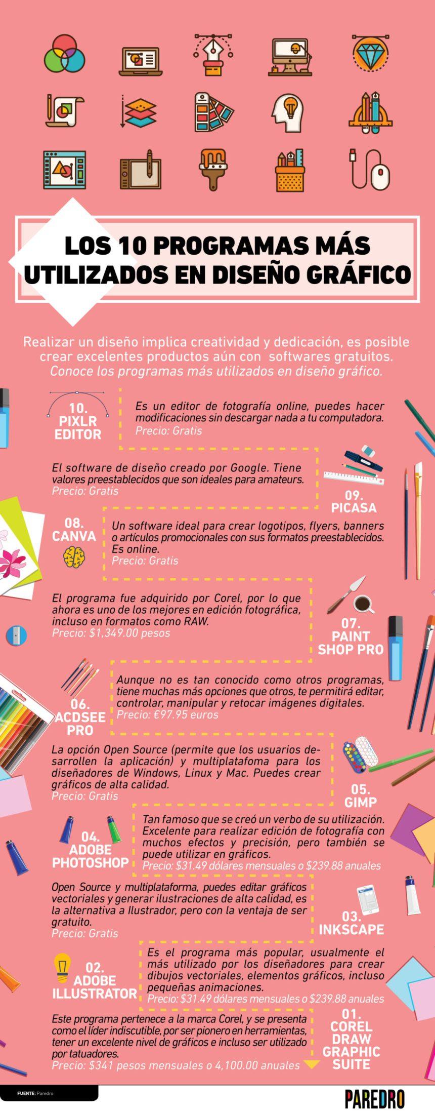 10 programas más utilizados en Diseño Gráfico