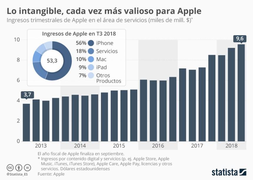 Apple: evolución de sus ingresos por servicios