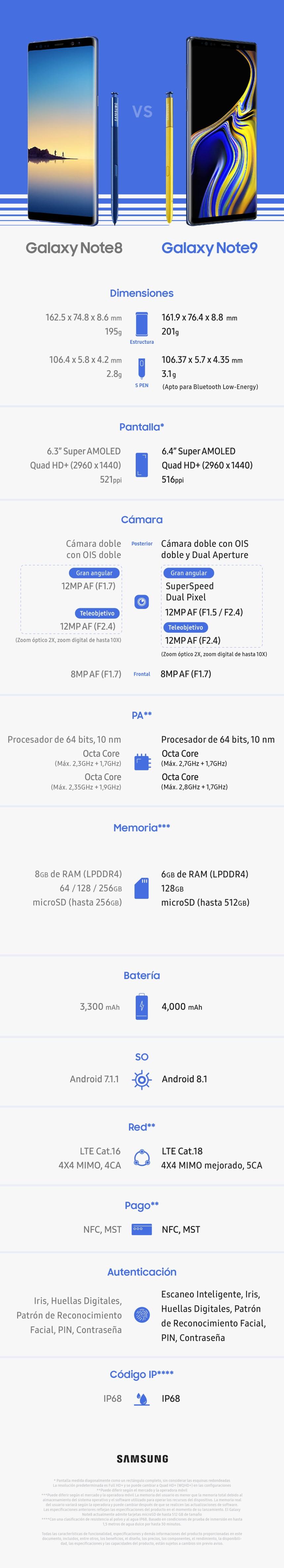 Samsung Galaxy Note 9 vs Note 8