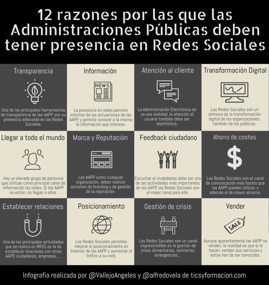 12 razones por las que las AAPP deben tener presencia en Redes Sociales