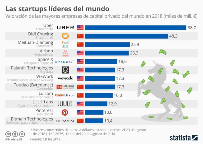 Startups líderes en el mundo