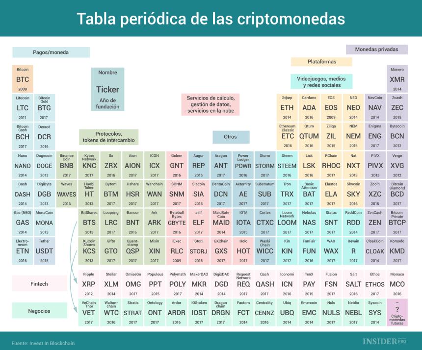Tabla periódica de las criptomonedas