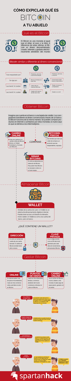Cómo explicar el Bitcoin a tu abuelo