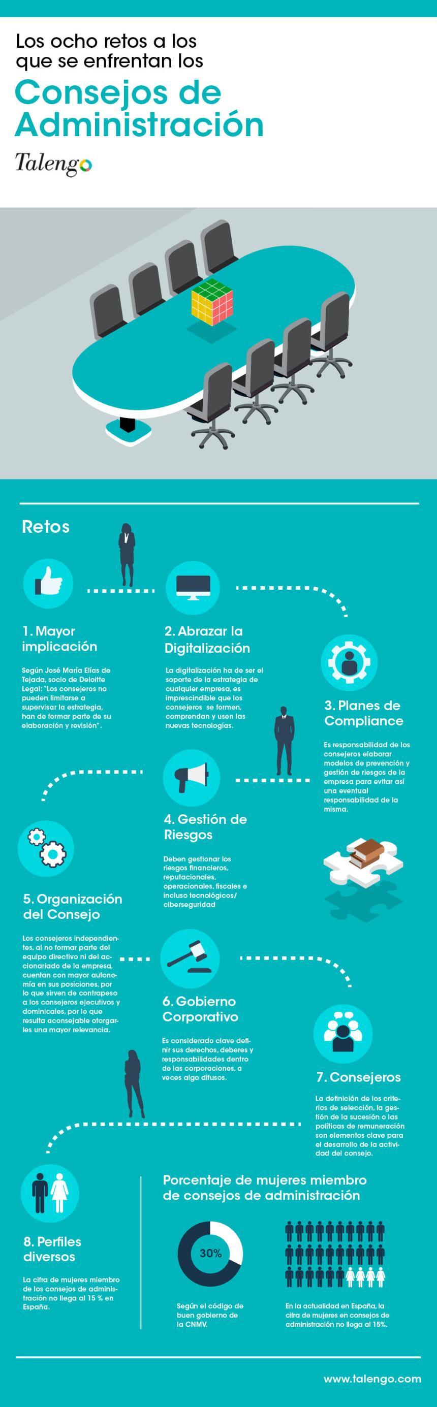 8 retos para los Consejos de Administración