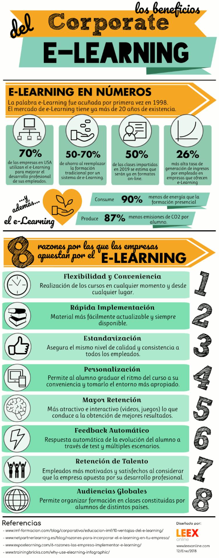 Las ventajas del corporate eLearning
