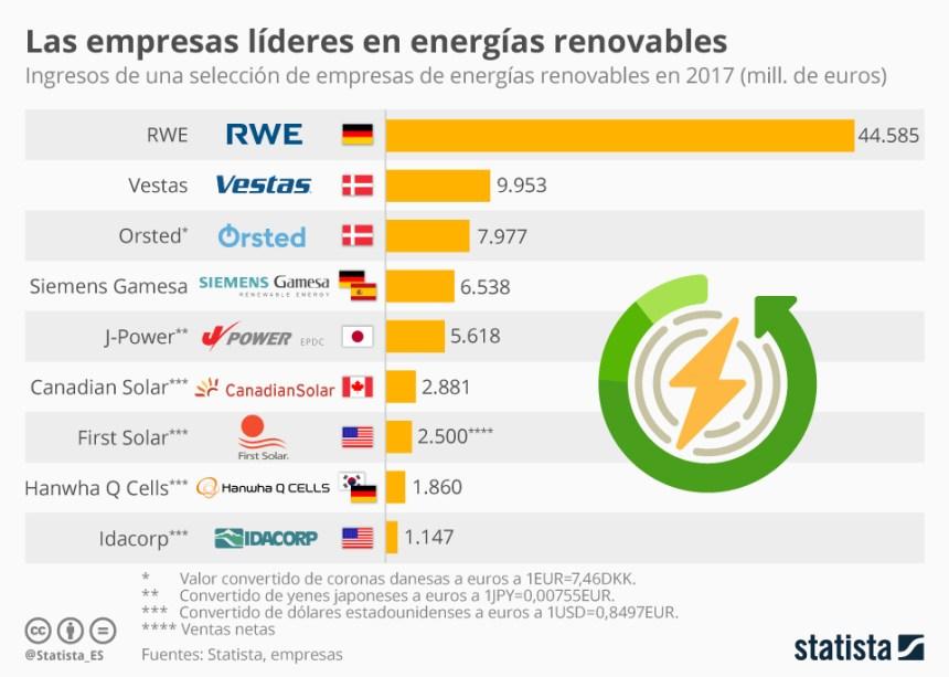 10 empresas más grandes de energías renovables