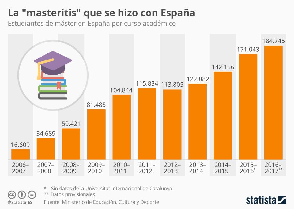 Evolución del número de estudiantes de Máster en España #infografia #education
