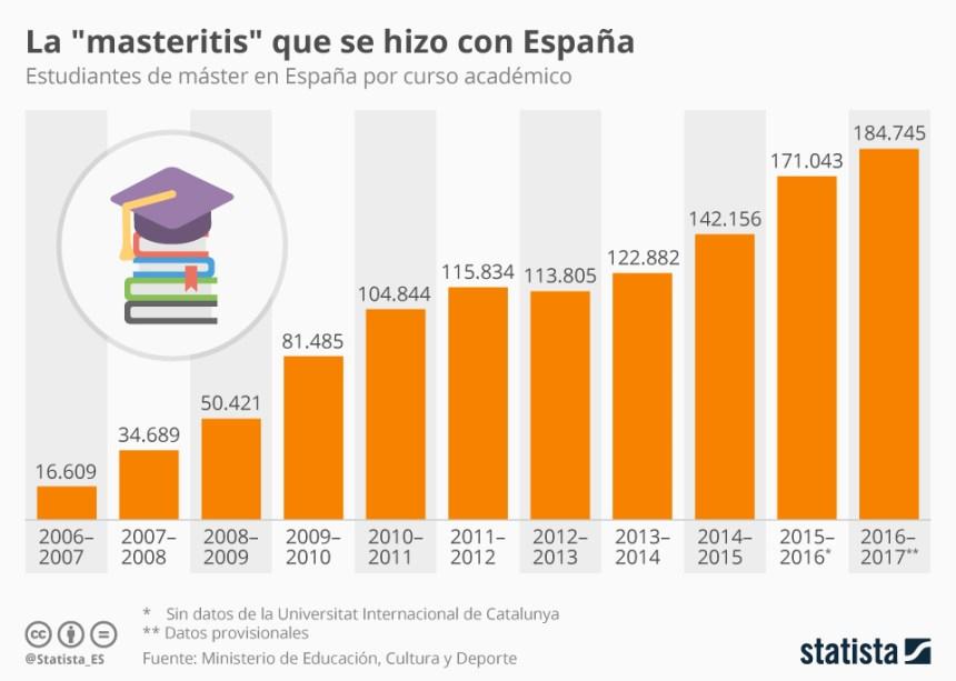 Evolución del número de estudiantes de Máster en España
