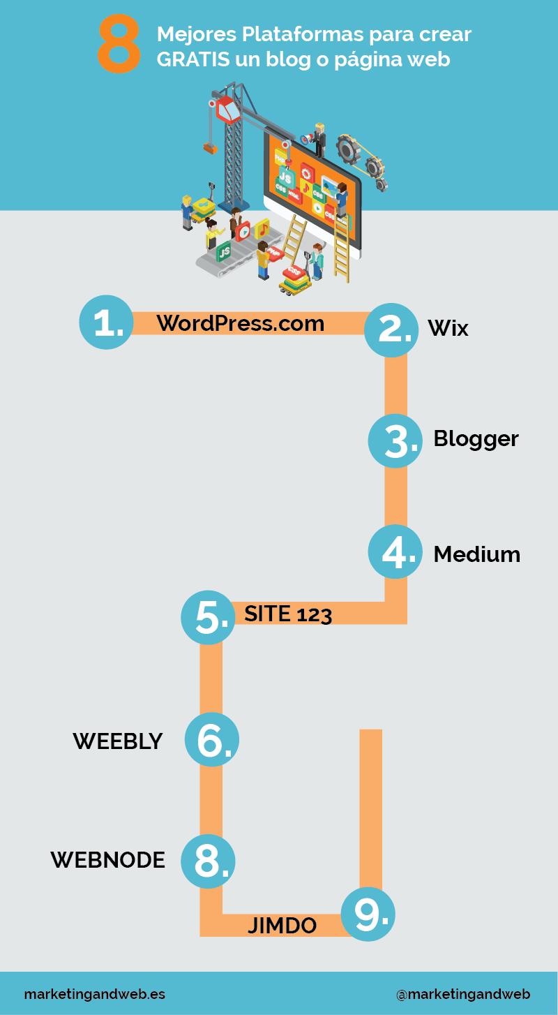 9 herramientas que permiten crear gratis una web o blog