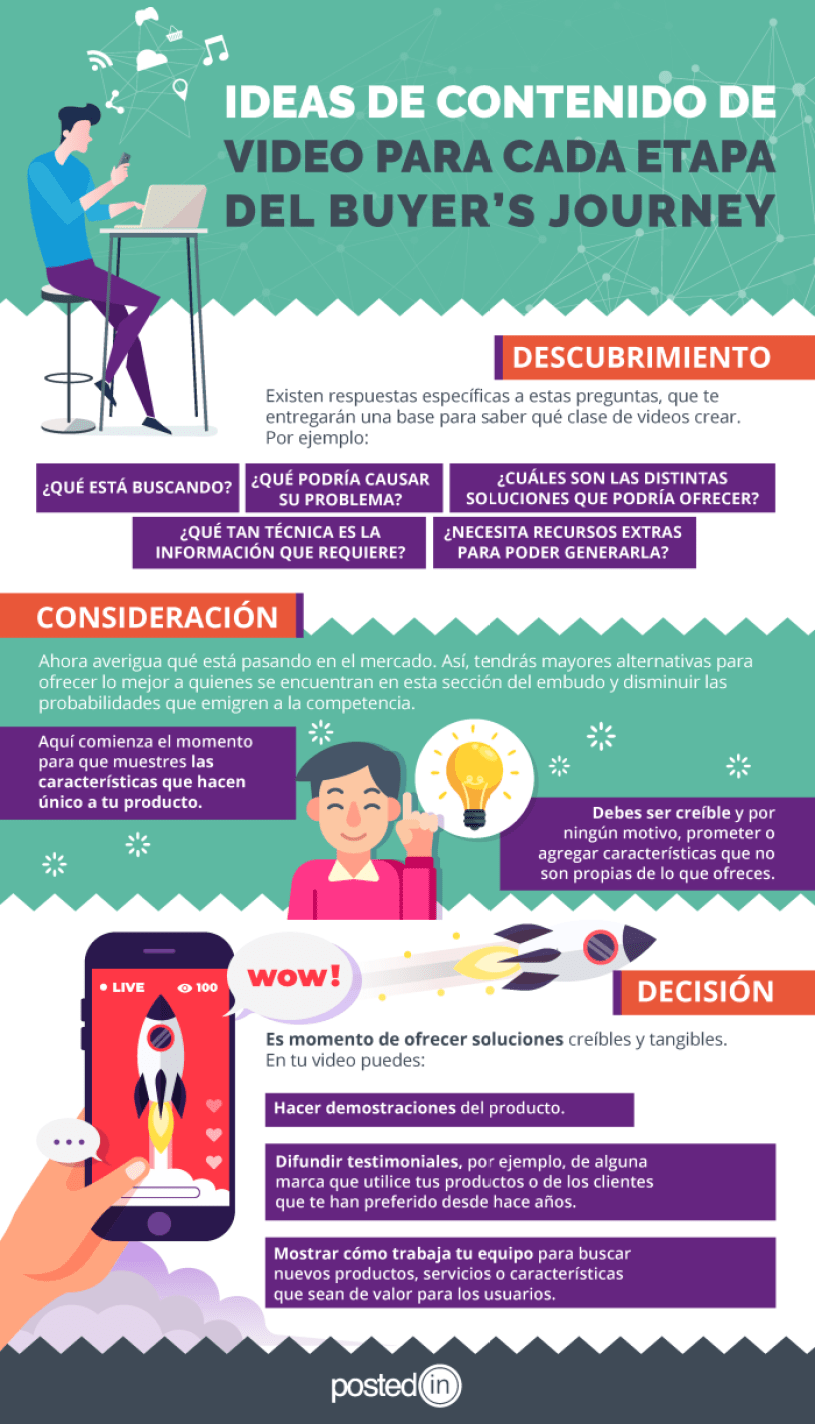 Ideas de contenidos para cada etapa del buyer's journey