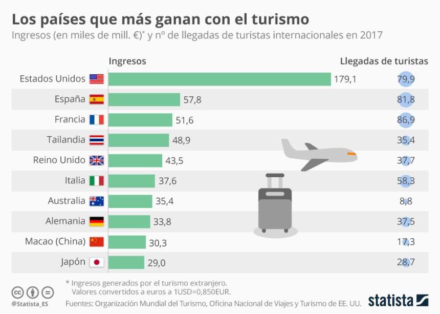 Países con más ingresos por turistas extranjeros