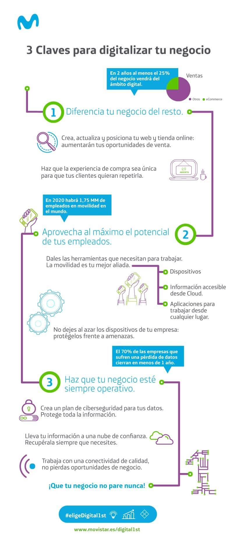 3 claves para digitalizar tu negocio