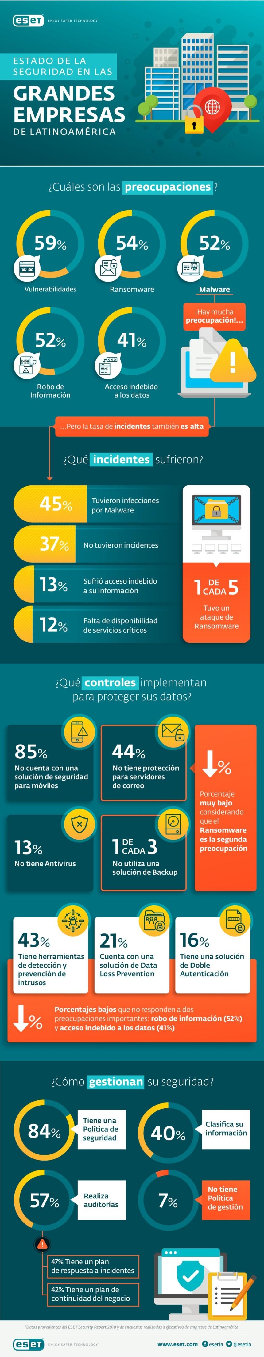 Estado de la CiberSeguridad en la grandes empresas de Latinoamérica
