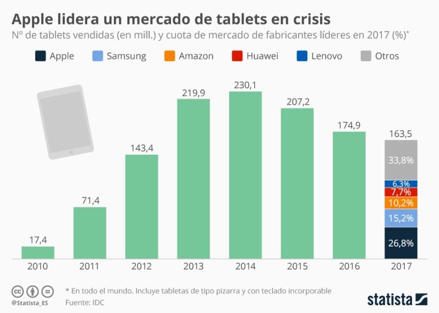 Evolución de las ventas de tablets