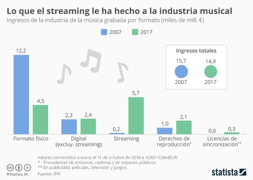 Ingresos por formato de la industria de la música