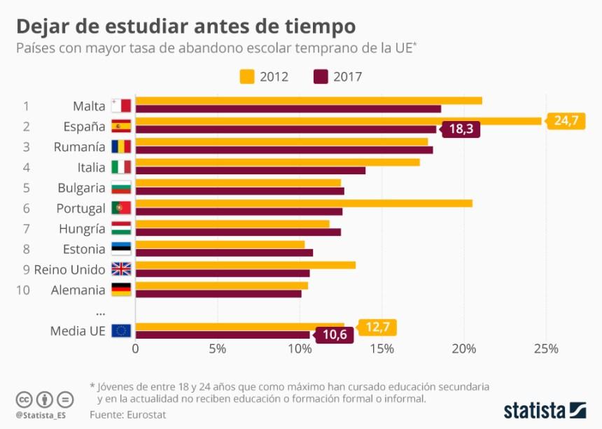 10 países con mayor tasa de abandono escolar temprano (Unión Europea)