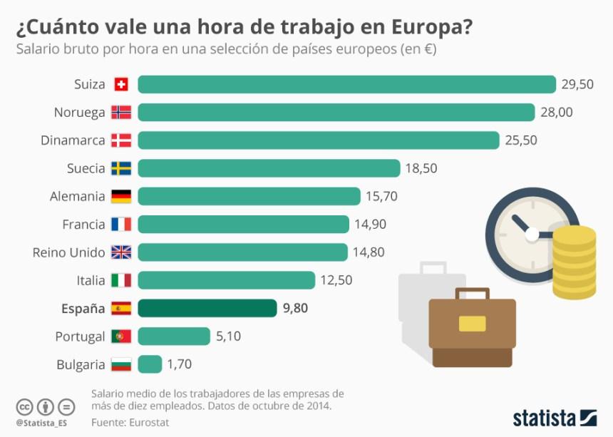 Salario bruto de una hora de trabajo en algunos países de Europa