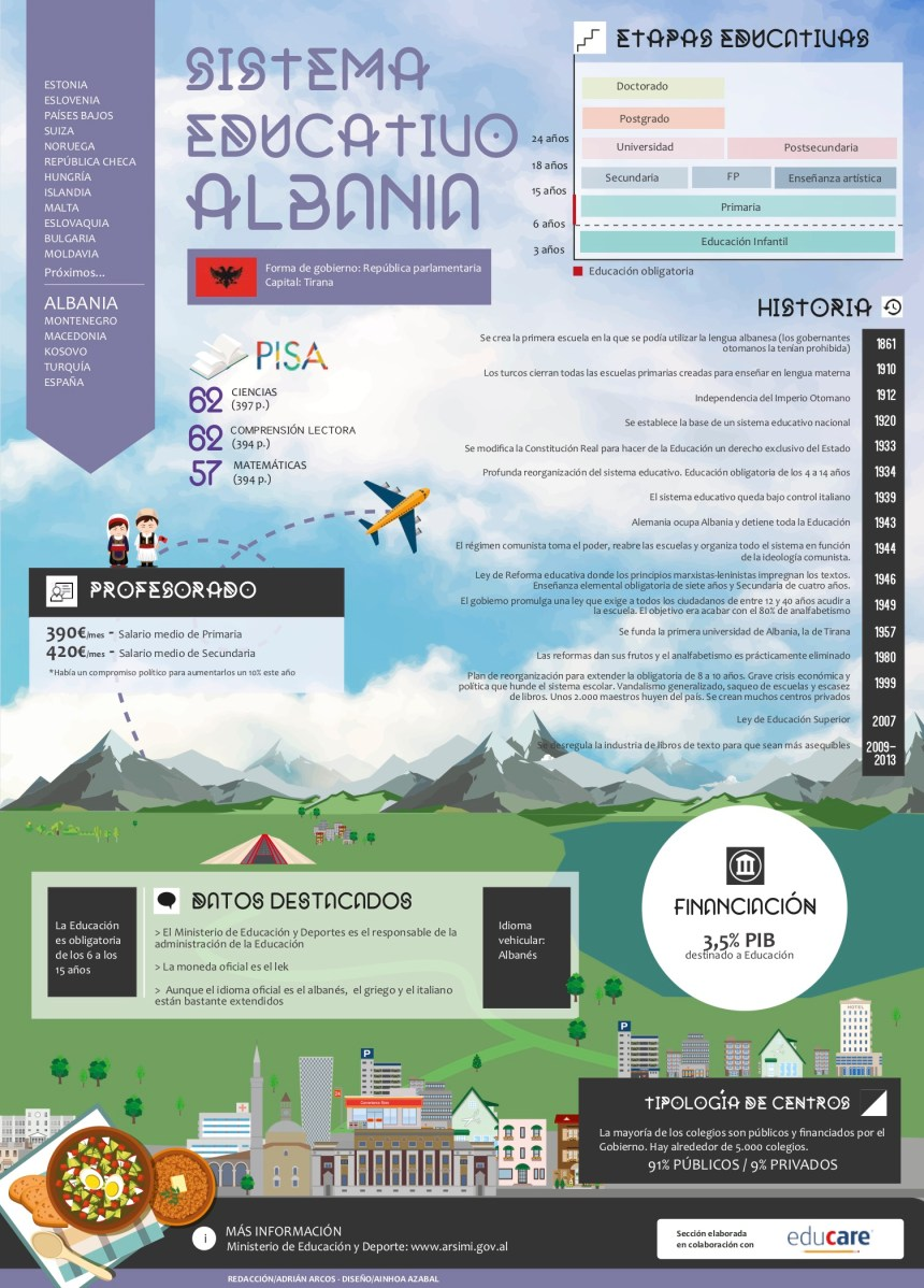 Sistema educativo de Albania