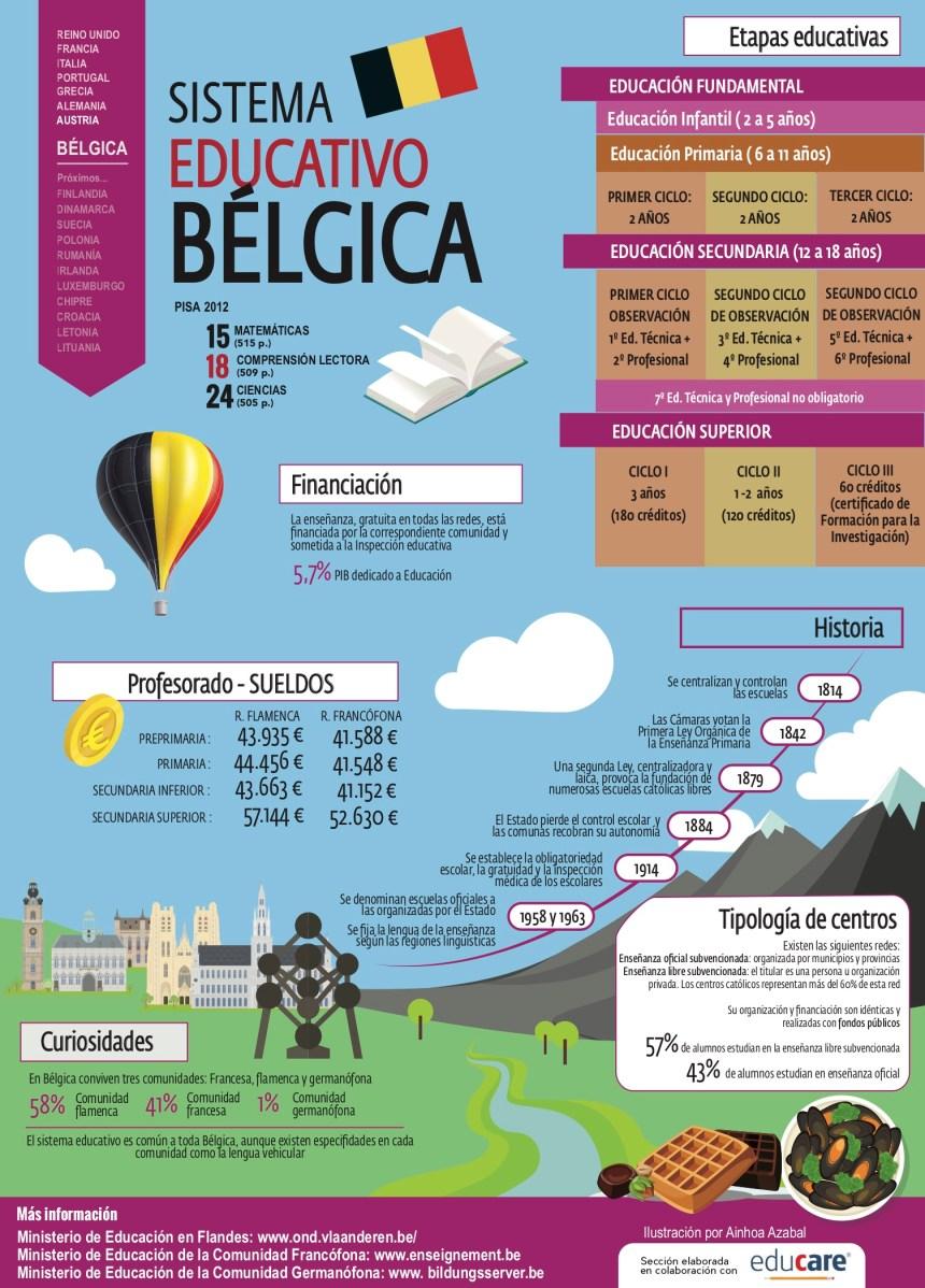 Sistema educativo de Bélgica