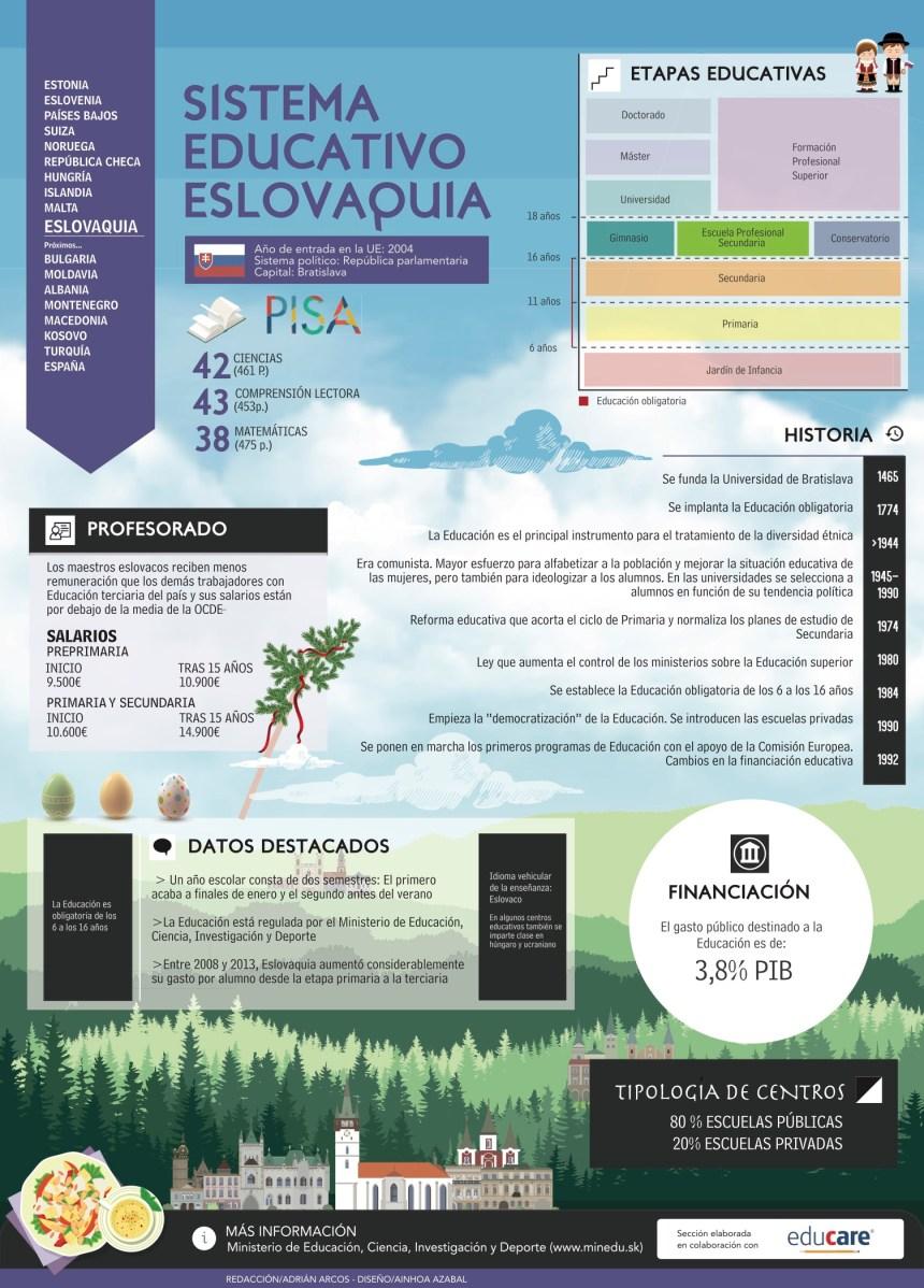 Sistema educativo de Eslovaquia