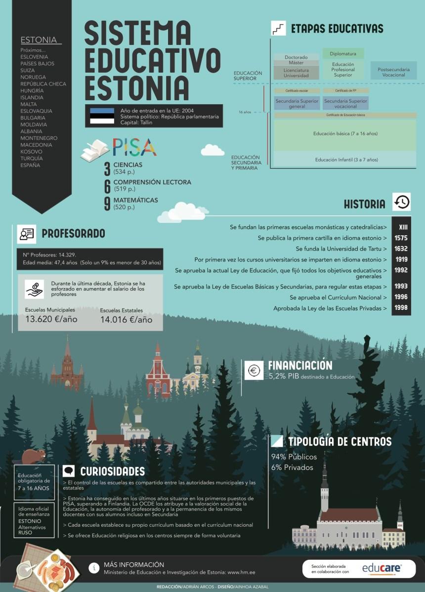 Sistema educativo de Estonia