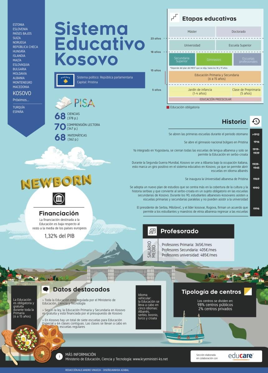 Sistema educativo de Kosovo