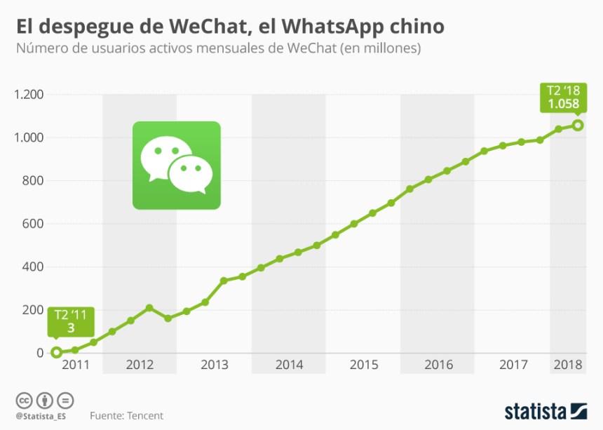 Evolución de los usuarios de WeChat