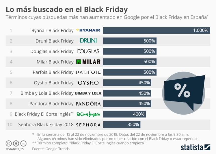 Búsquedas que más han crecido en Black Friday en España