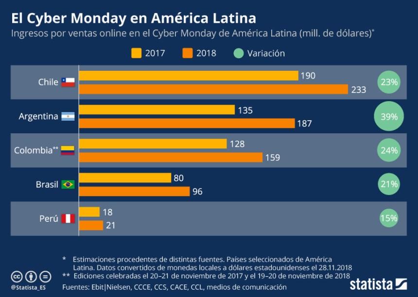 Cyber Monday en Latinoamérica