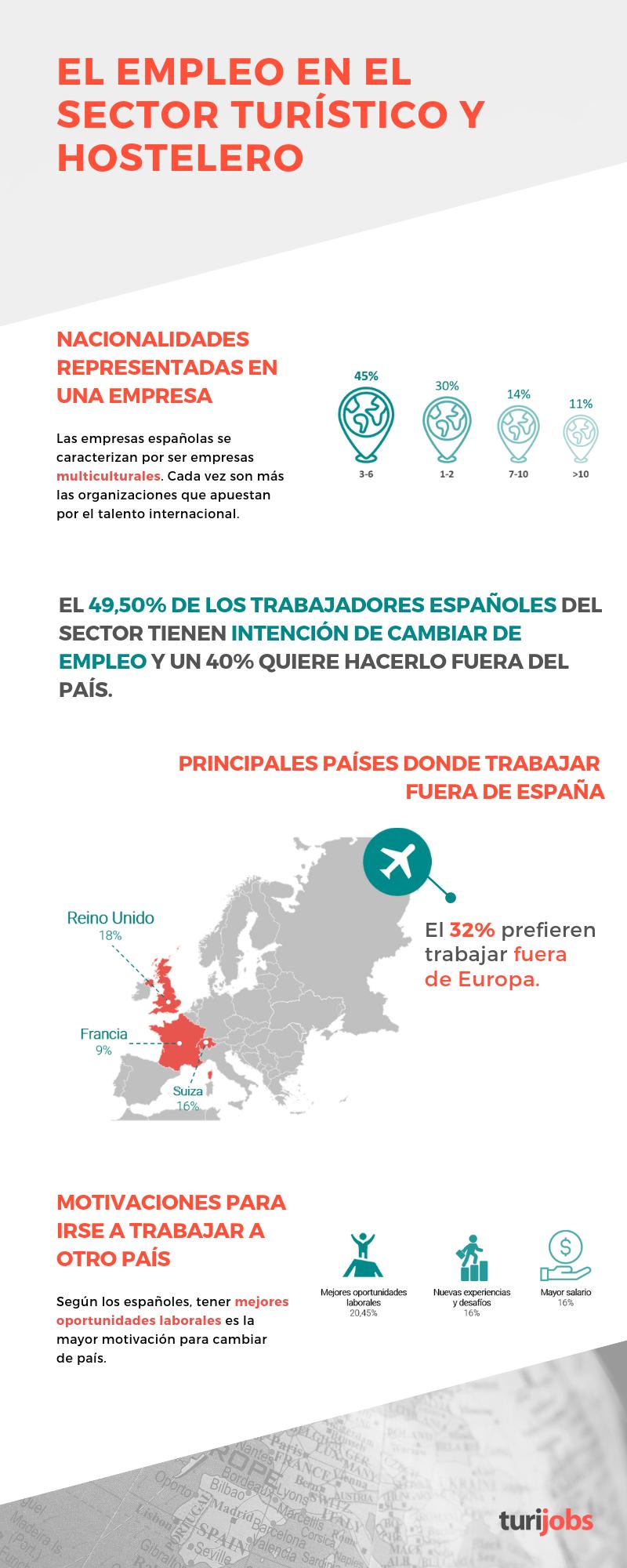 El empleo en el sector turístico y hostelero español