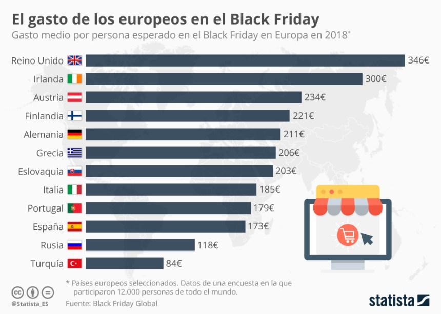 Gasto de los europeos en Black Friday (algunos países)