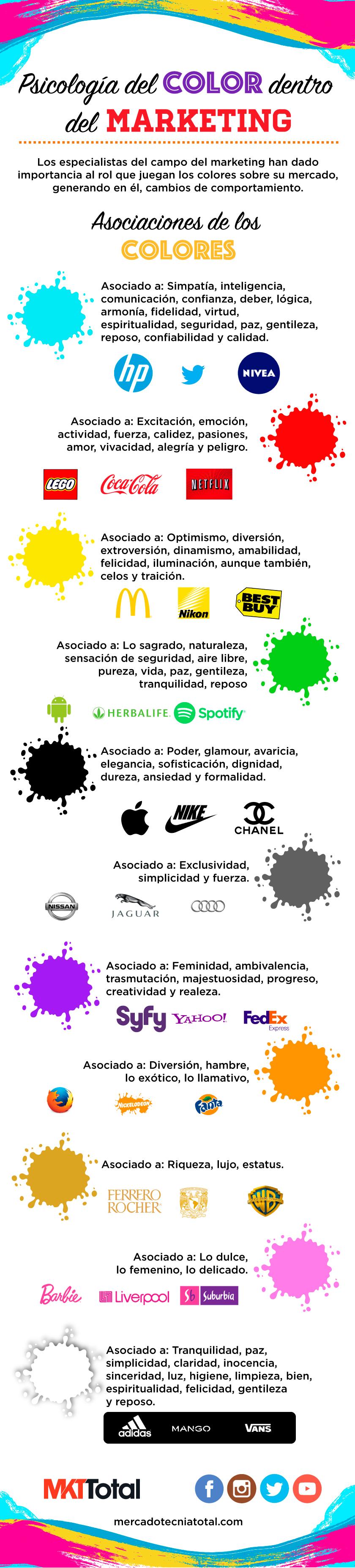 Psicología del color dentro del marketing