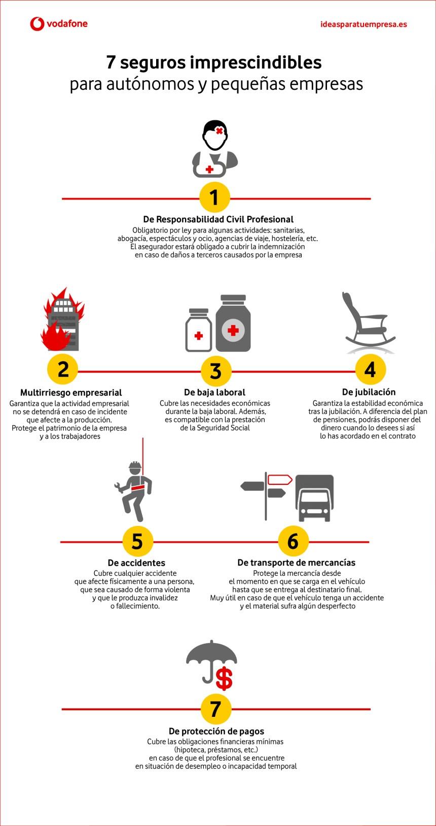 7 seguros imprescindibles para autónomos y pymes