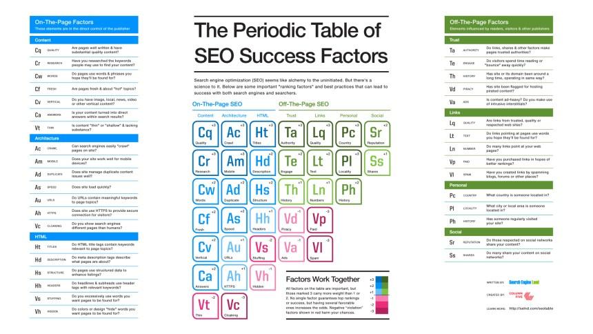 SEO: Tabla periódica de los factores mas importantes